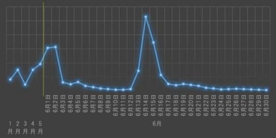 日本での「PowerShell/TrojanDownloader.Agent」の検出状況(2017年7月4日時点)