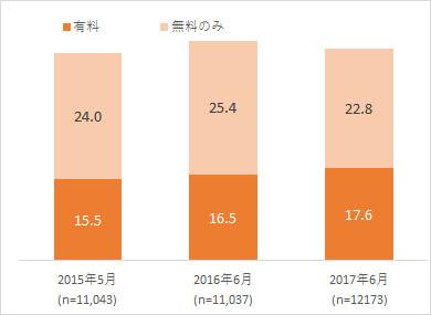 図表3. 電子書籍利用率の推移