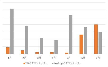 VBAのダウンローダーとJavaScriptのダウンローダーとの検出数比較(2017年・月別)