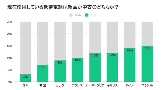 海外に比べて日本は中古スマートフォン端末の活用が遅れている