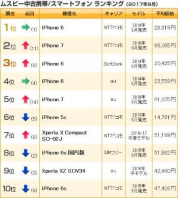 中古携帯/スマホランキング(2017年9月売上)- ムスビー