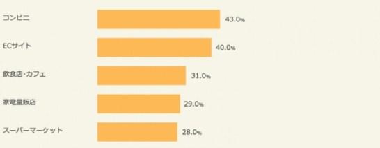 ビットコイン決済ができる店舗などが、今後増えて欲しい分野・業態(トップ5を抜粋)