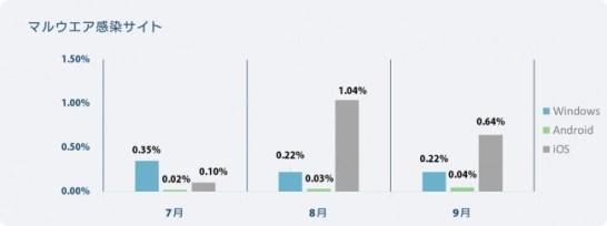 マルウエア感染サイト検知率