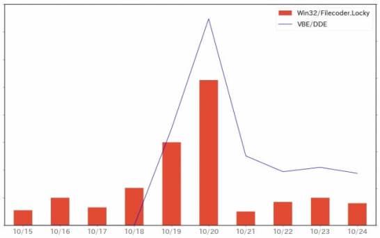 VBA/DDEとランサムウェアLockyの検出数(2017年10月)