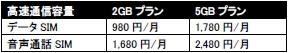 「nuroモバイル」 ソフトバンク回線プラン(料金)