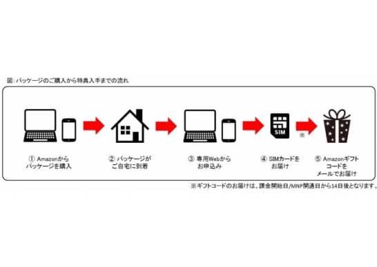 Amazonプライム1年間分プレゼント特典 - TOKAICOM