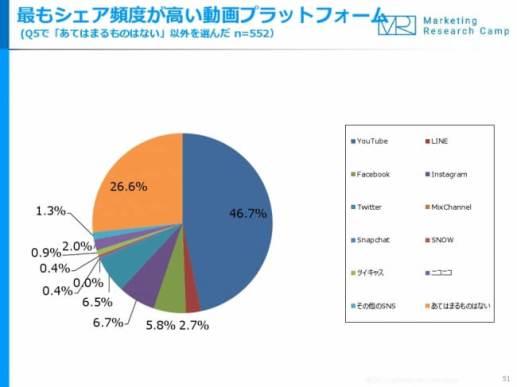 動画&動画広告 月次定点調査(2017年11月度)- ジャストシステム