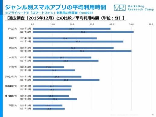 モバイル&ソーシャルメディア月次定点調査(2017年12月度)- ジャストシステム