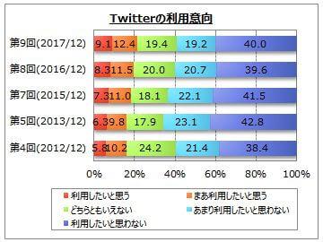 Twitterの利用意向