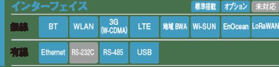 OpenBlocks® IoT VX2/W - ぷらっとホーム