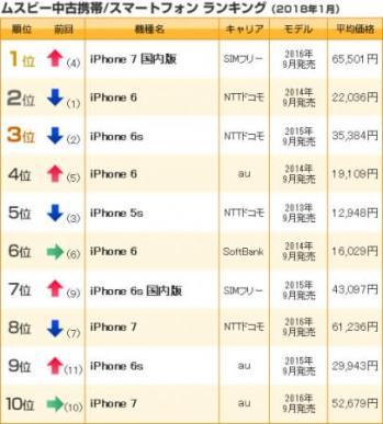 中古携帯/スマホランキング(2018年1月売上)