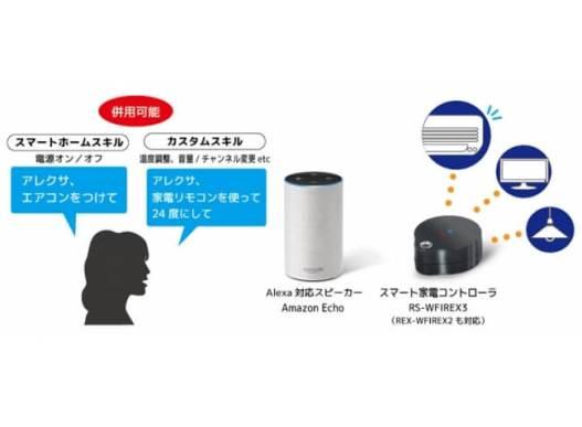 スマート家電コントローラ「RS-WFIREX3」Alexaスマートホームスキルとカスタムスキルに対応