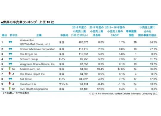 世界の小売業ランキング 上位10社