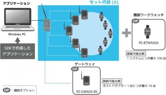 腕時計型コミュニケーションシステム「WorkWatch®Alarm」 - セット内容(A)