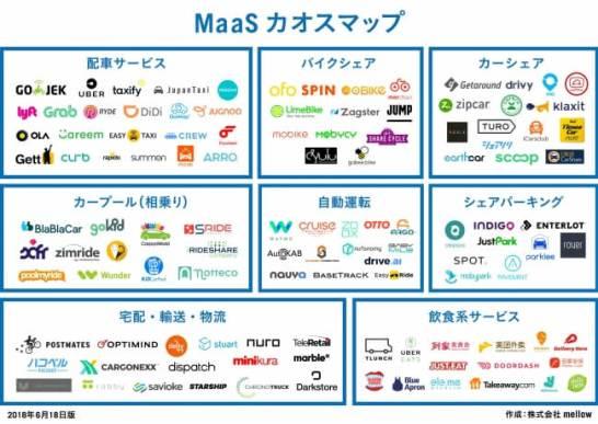 MaaSカオスマップ(2018最新版)を公開!