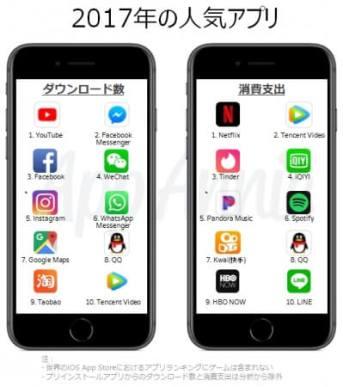 2017年の人気アプリ