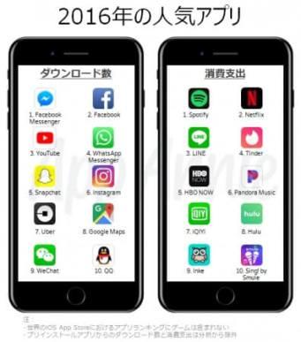 2016年の人気アプリ