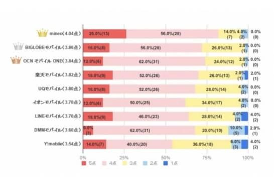 人気格安SIM5社の口コミ・評判ランキング