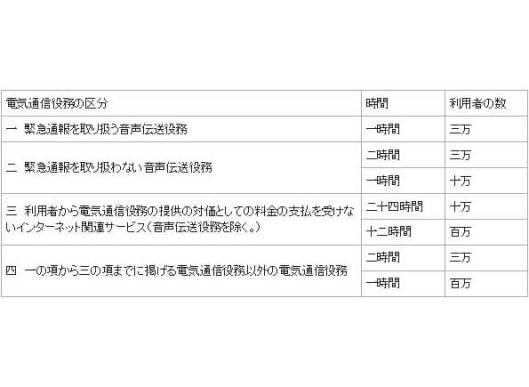 電気通信事業法施行規則第58条
