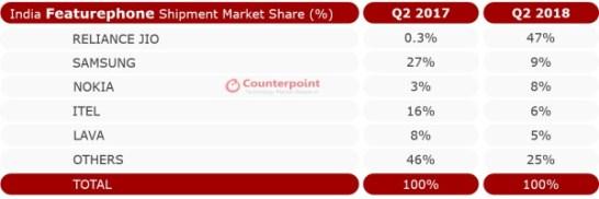 図2: インドのフィーチャーフォン市場シェア ― 2018年第2四半期