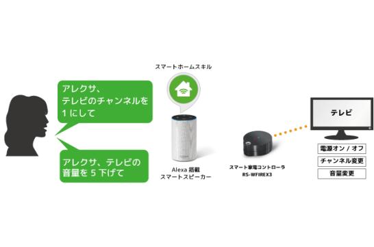 スマート家電コントローラ「RS-WFIREX3」Alexaスマートホームスキルでテレビ操作が可能に