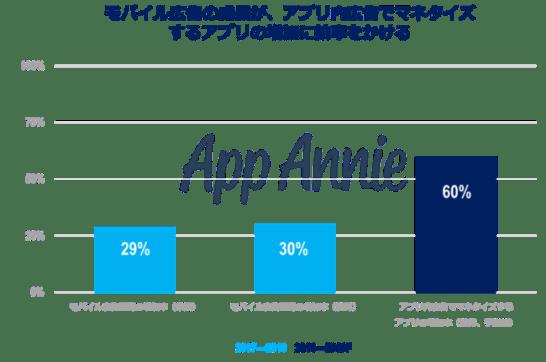 モバイル広告の成長がアプリ内で広告でマネタイズするアプリの増加に拍車をかける