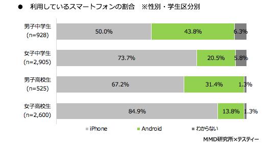 利用しているスマートフォンの割合