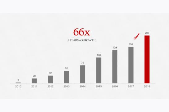 ファーウェイ スマートフォン 年間出荷台数が2億台を突破、最高記録を更新