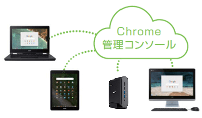 Acer Chromebox 「CXI3-F38P」
