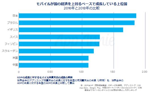 モバイルの消費支出が国内総生産(GDP)全体を大きく上回るペースで成長している上位国