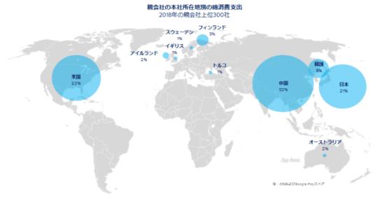 モバイルを中核事業とする企業のIPO評価額