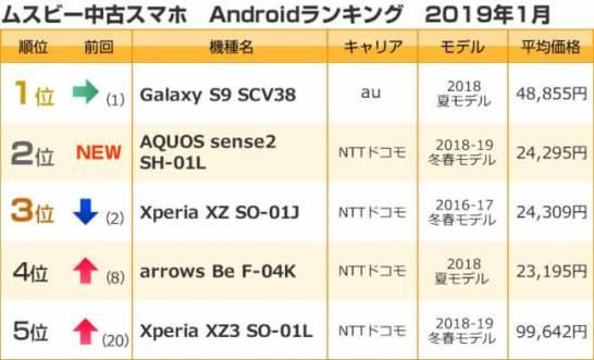 中古スマホランキング(2019年1月)国内版SIMフリー iPhone6sが6か月ぶりに1位返り咲き