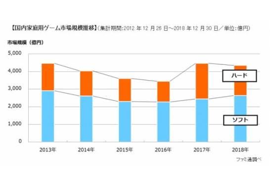 2018年国内家庭用ゲーム市場規模