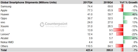 図3: 世界のスマートフォン出荷ランキングとシェア 2018年第4四半期