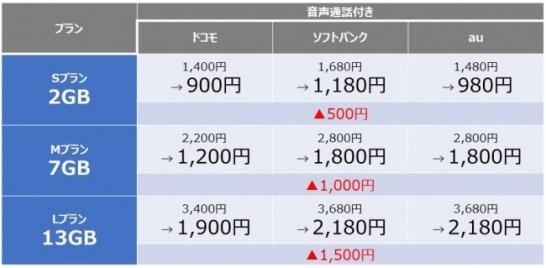 1 年間ずっと月額900 円~キャンペーン