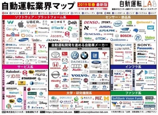 自動運転業界マップ「2019年春 最新版」をリリース!