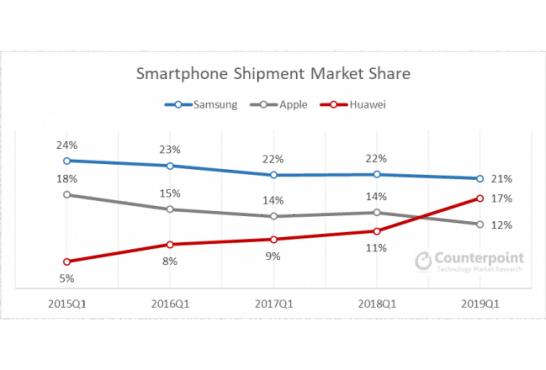 スマートフォン出荷ベース市場シェア