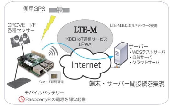 IoT-Pi for LTE-M