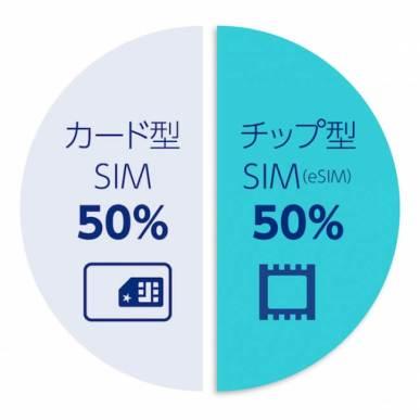 「IoT契約回線数」100万を突破!!「SORACOM Air for セルラー」提供開始3年半で1万5千の顧客が世界122の国と地域でIoTビジネスに利用