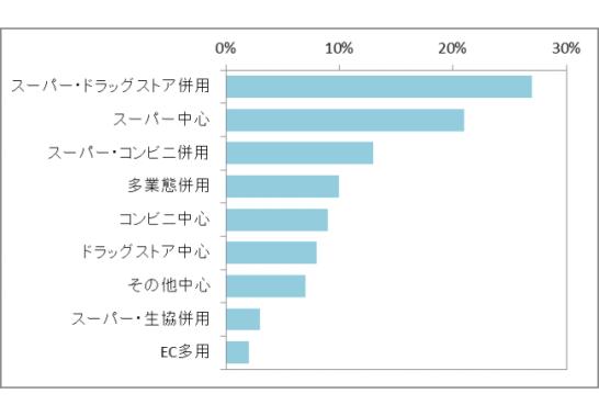 図 1 業態使い分けパターン別の人数構成比