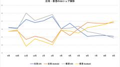 台湾・香港の OS シェア推移
