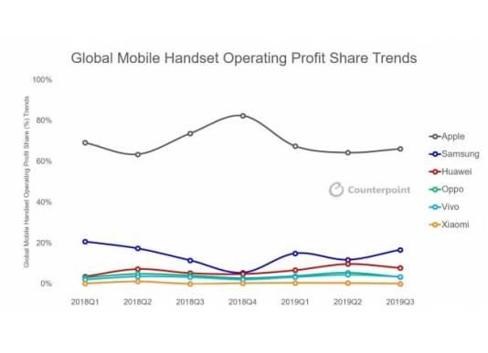 Apple、携帯端末のグローバル市場で引き続き利益トップに
