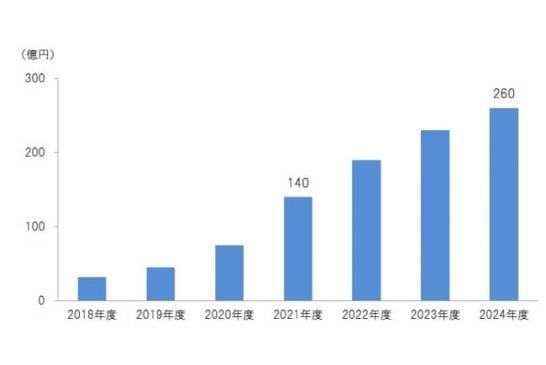 オーディオブック市場規模・予測