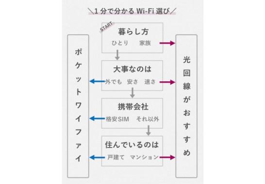 1分でポケットWi-Fiと光回線のどちらを選ぶべきか分かるチャート