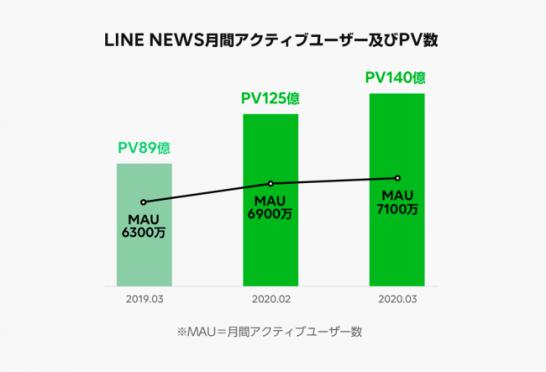 「LINE」利用動向に関するレポートを発表