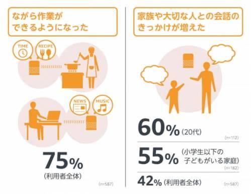 あらゆるものが音声で操作でき(80%)、高齢者や子どもの見守りが容易になる(69%)暮らしへの期待感が高い
