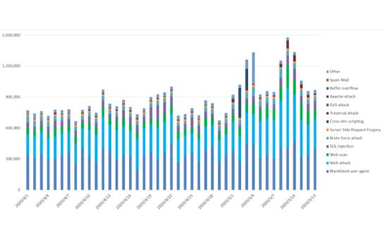 「攻撃遮断くん」、「WafCharm」で観測した攻撃種別毎 検知数推移