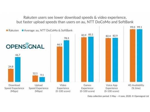 Opensignal、楽天ユーザーのモバイル・エクスペリエンスを分析