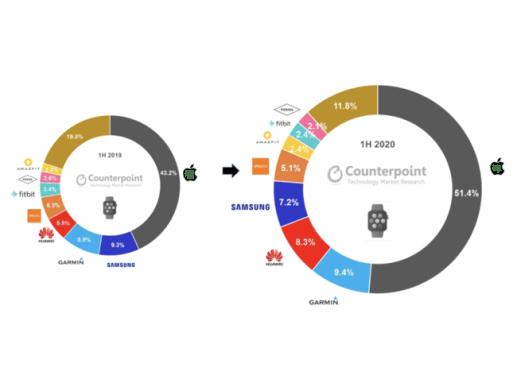 図1: スマートウォッチグローバル市場出荷額シェア  2019年上半期 vs 2020年上半期