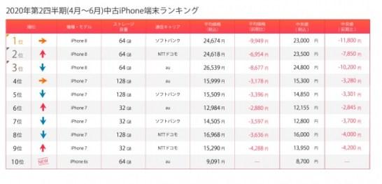 iPhoneは新古品の取引数増加